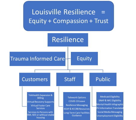 08 – Equitable Response and Resilience in Recovery