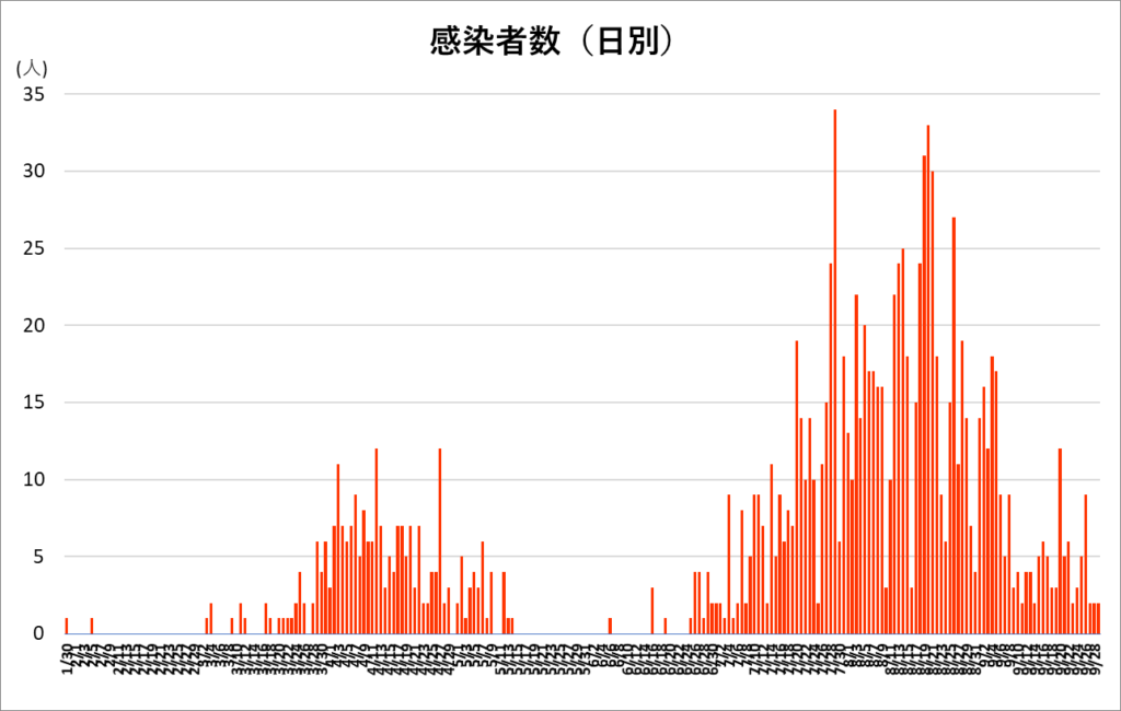 Vertical Bar graph of COVID-19 cases per day in Kyoto, Japan, showing a small spike in March and April, tapering off, until a much larger spike through the end of July and into August, peaking at over 30 new cases per day.