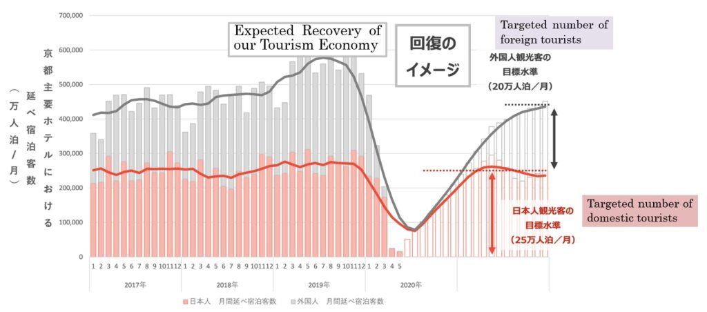 Bar and line graph depicting Kyoto's monthly volume of tourists since 2017. The amount of domestic tourists is roughly flat through 2019, while it increases significantly in 2019 for foreign tourists, up to nearly 600,000 per month, before both numbers plummet in the first half of 2020, with foreign tourism reaching zero. The right 1/3 of the graph shows their targeted tourism recovery, hoping to see domestic recovery completely in 2021, an foreign tourism reach 2016 levels, about half of what it was in 2019.